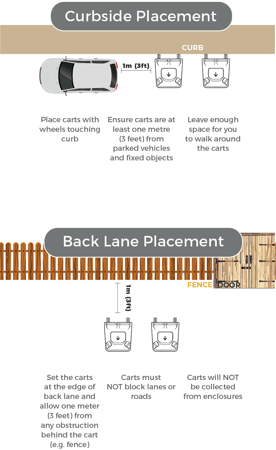 Cart placement requirements